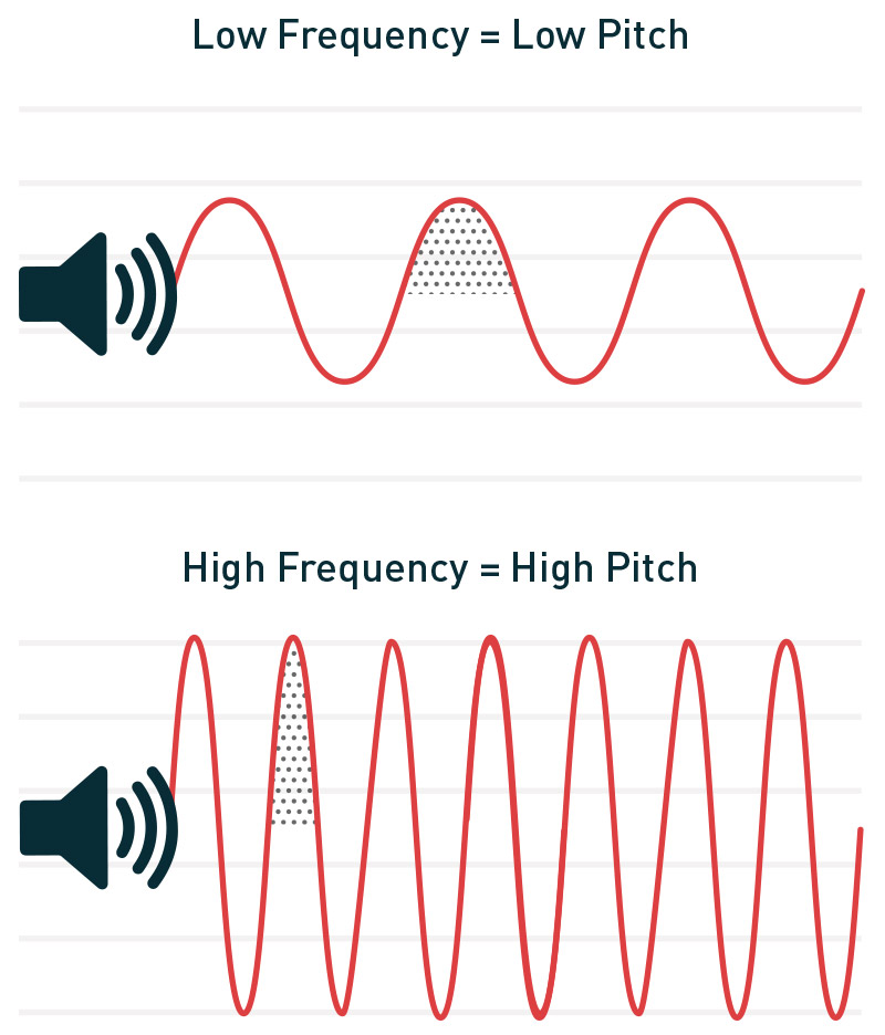 low high frequency sound wave